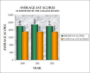 SAT Graph 2011